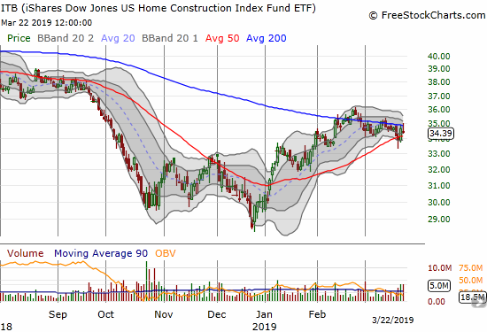 The iShares Dow Jones US Home Construction Index (ITB) spent the week bouncing between its converging 50 and 200DMAs.
