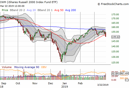 The iShares Russell 2000 ETF (IWM) lost 3.6% and closed with a 50DMA breakdown.