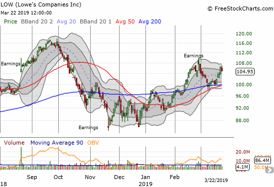 Lowe's Companies (LOW) may have stopped short of retesting its post-earnings high.