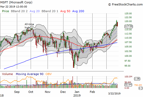 Microsoft (MSFT) lost 2.6% and completely reversed its breakout to a new all-time high.