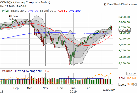 The NASDAQ dropped 2.5% and erased all its gains from the past week, closed at its intraday low, and now hovers just above its uptrending 20DMA.