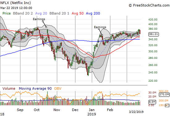 Netflix (NFLX) lost 4.5% but remains within a tight trading range with the slightest of upward biases.