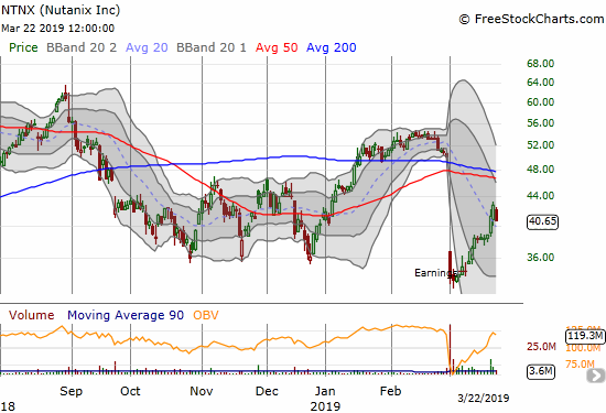 Nutanix (NTNX) was sneaking its way up in an impressive post-earnings recovery until today's 5.0% pullback.
