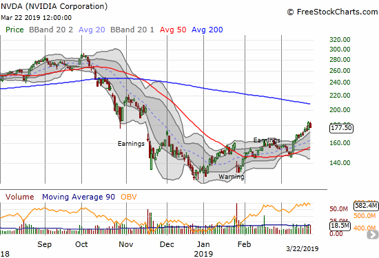 NVIDIA (NVDA) lost 3.5% but remained near the top of its upper Bollinger Band (BB) trading channel.