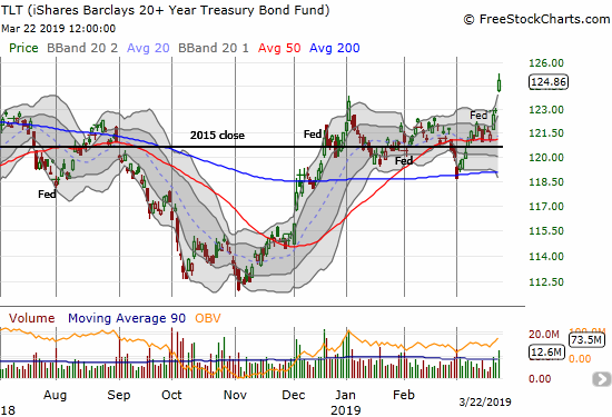 The iShares 20+ Year Treasury Bond ETF (TLT) soared on Friday with a 1.6% gain and closed at a 14-month high.