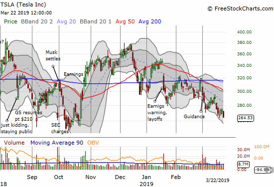 Tesla (TSLA) put its $250 support in play by closing the week at a fresh 5-month low.