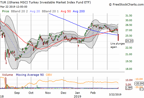 The iShares MSCI Turkey Investable Market Index (TUR) lost a whopping 10.4% and broke down below its 200DMA.