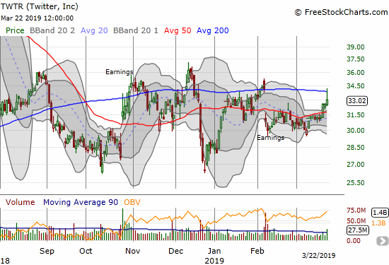 Twitter (TWTR) gained 1.3% but at one point traded above its 200DMA.