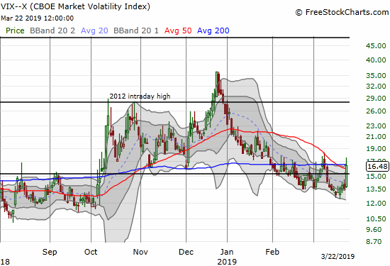 The volatility index, the VIX, surged 20.9% to close above its 15.35 pivot.