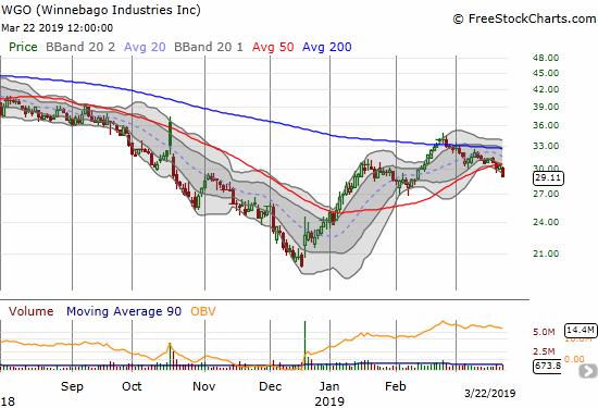 Winnebago Industries (WGO) dropped 4.1% and confirmed a 50DMA breakdown.