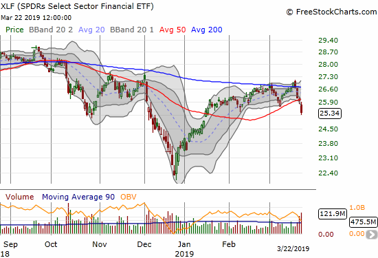 The Financial Select Sector SPDR ETF (XLF) lost 2.8% and notched a bearish 50DMA breakdown.