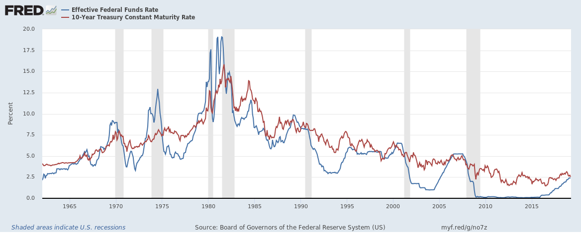 The Federal Reserve's latest campaign to tighten monetary policy has failed to generate much of a response at long-term yields.