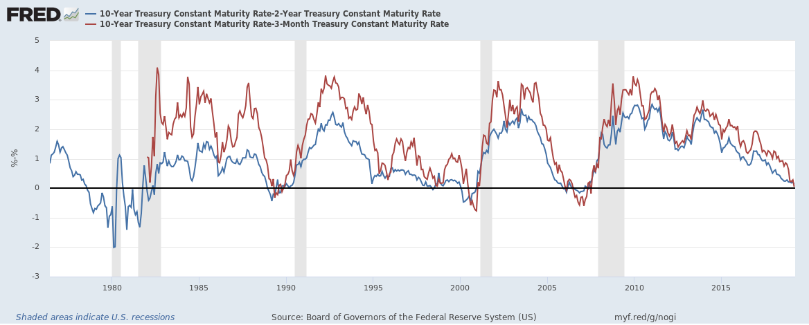 Yield inversions between the 10-year and either the 2-year or 3-month Treasury bonds have consistently occurred preceding recessions in the U.S.