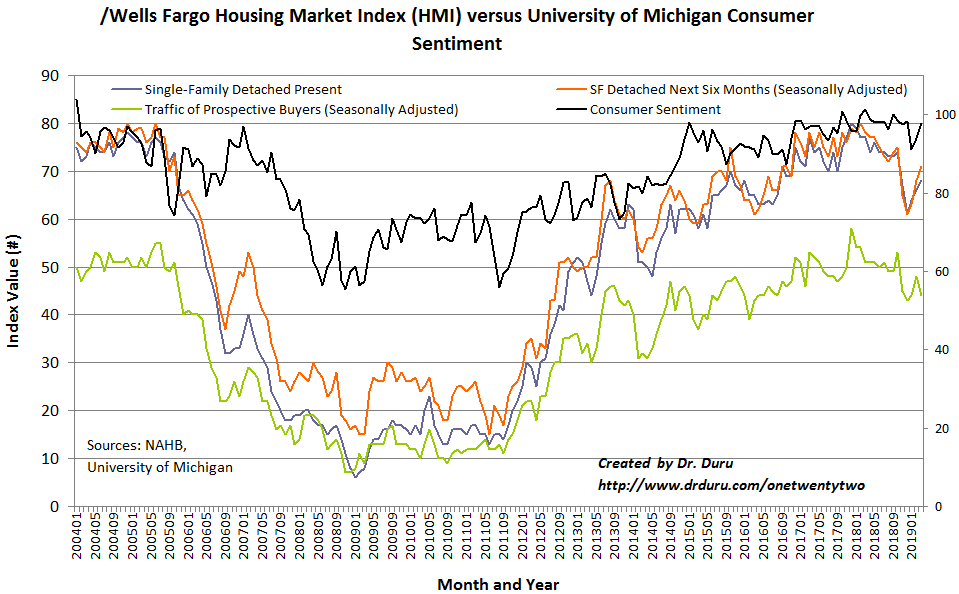 The Housing Market Index (HMI) has rebounded sharply from the December low. Yet, the traffic of prospective buyers looks like it will continue to serve as an anchor weighing down the HMI.
