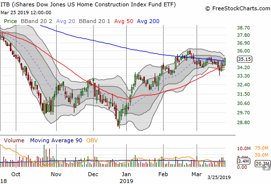 The iShares Dow Jones US Home Construction Index (ITB) jumped off its 50DMA support to make another attempt at holding a 200DMA breakout.