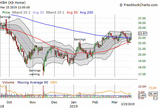 KB Home (KBH) surged 5.0% as it closed above its 200DMA and near its high of 2019.