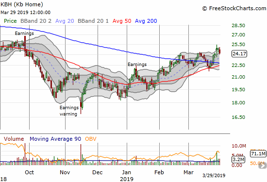 KB Home (KBH) struggled to hold onto post-earnings gain and finally gave up the ghost to close the week.