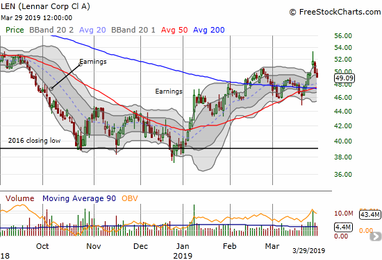Lennar (LEN) quickly reversed its post-earnings gain and looks ready to give support another test around its converging 20, 50, AND 200DMAs.