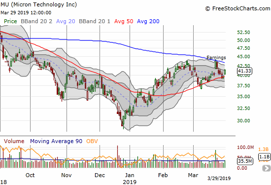Micron (MU) quickly reversed its post-earnings gain, but the stock found support around converging 20 and 50DMAs. It ended the week with a 5.1% gain on the day.