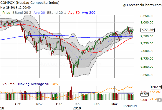 The NASDAQ (NDX) closed the week with a 0.8% gain as it found support at its uptrending 20DMA.