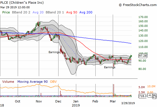 Children's Place (PLCE) is again on the comeback trail. A sharp 10-point bounce put right back to the top of what has become an extended trading range.