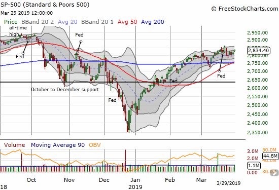 The S&P 500 (SPY) continues its recovery from Q4's plunge. This time, support from the uptrending 20DMA may be prepping the index to spring higher for a challenge of the October high.
