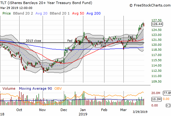 The iShares 20+ Year Treasury Bond ETF (TLT) is back to where it started 2018 as flight to safety continues apace.