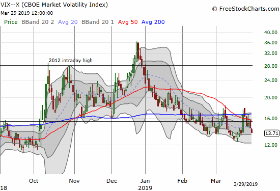 The volatility index, the VIX, is down 4 out of the last 5 trading days as complacency returns with a quickness.