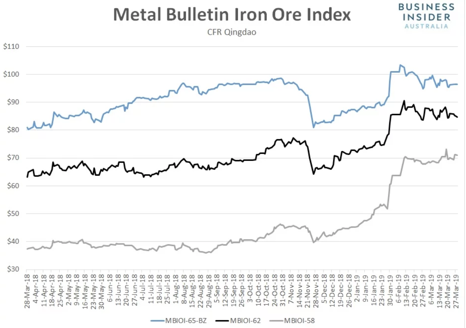 The prices of iron ore have stayed relatively strong over the past year or so.