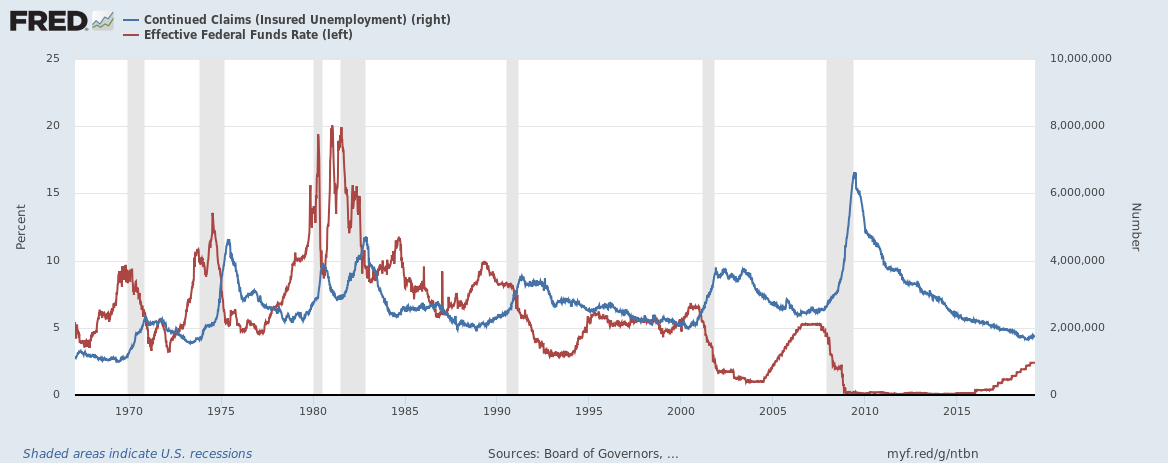 The Federal Reserve can often hike its way into a recession.