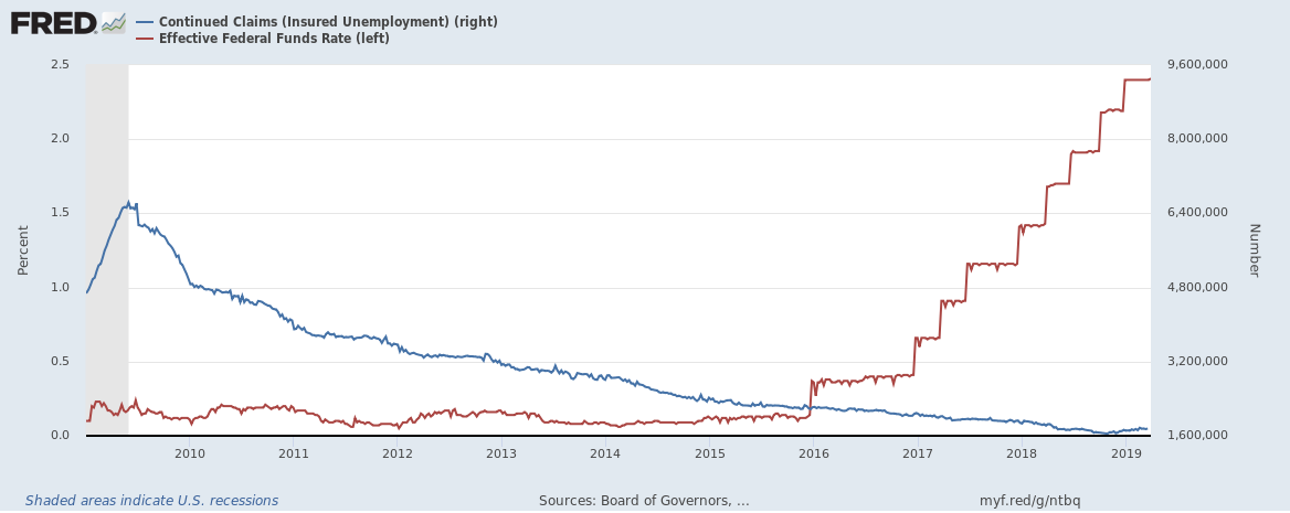 This close-up makes the recent rise, albeit small, in continued unemployment claims.