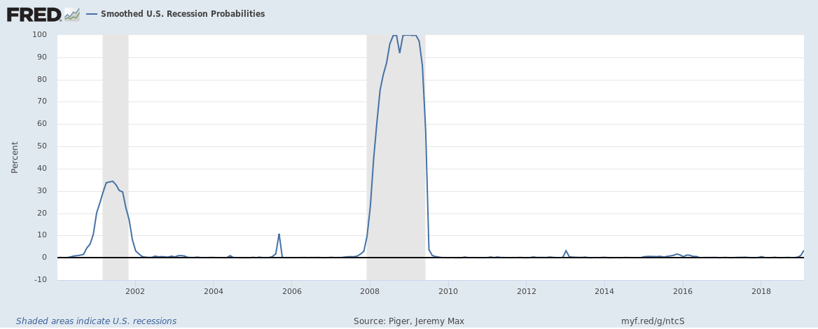 "The ""official"" odds of a recession as of February are just a blip for now."