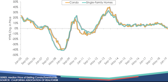 Price growth in California has decelerated for almost a year.