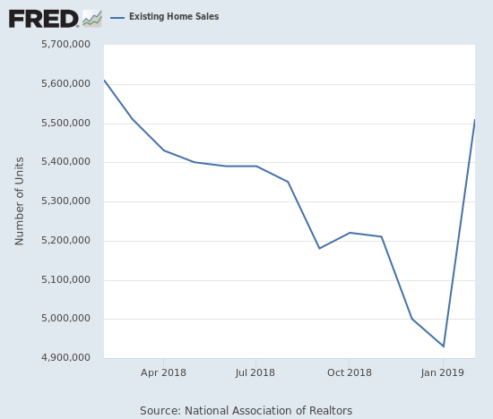 Existing home sales surged just short of levels seen last February (2018).