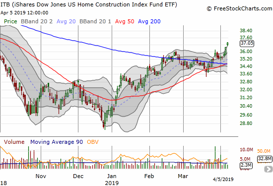 The iShares US Home Construction ETF (ITB) confirmed its latest 200DMA breakout with a fresh 6+ month high and 1.5% gain to close the week.