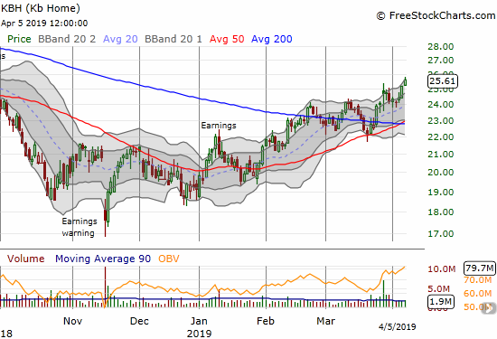 KB Home (KBH) confirmed a breakout to a fresh 6+ month high with a 1.7% gain on the day.