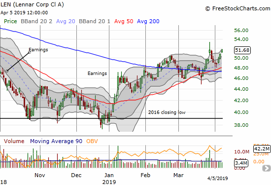Lennar (LEN) ended the week with a 2.0% gain that closed the stock right at its post-earnings high.