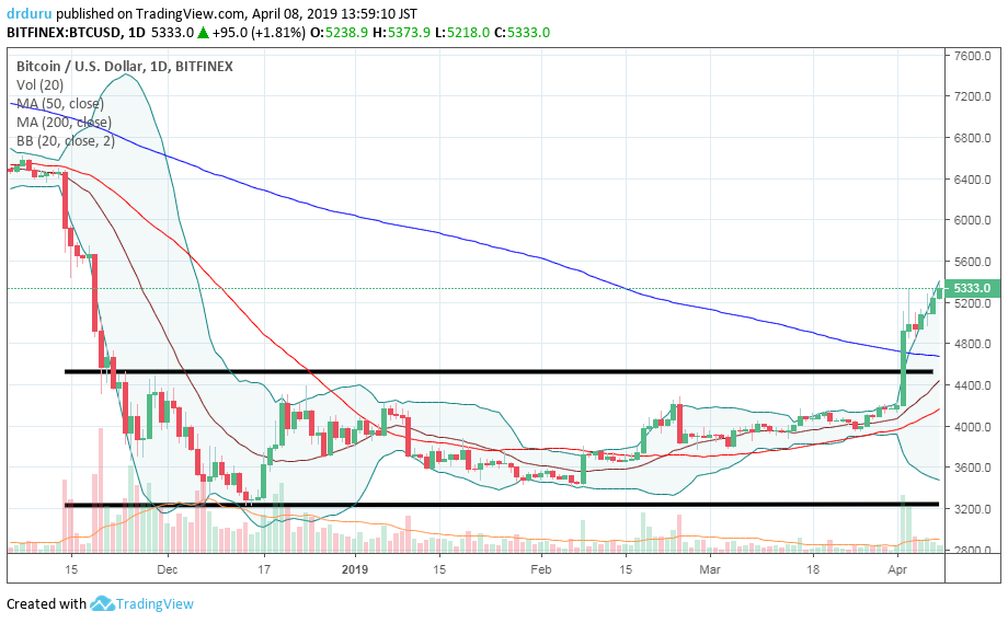 Bitcoin (BTC/USD) finally broke out of a consolidation pattern that started in mid-November.