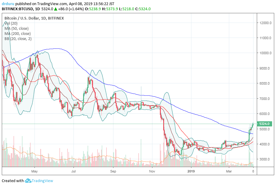 Bitcoin (BTC/USD) also broke out above its 200-day moving average (DMA)