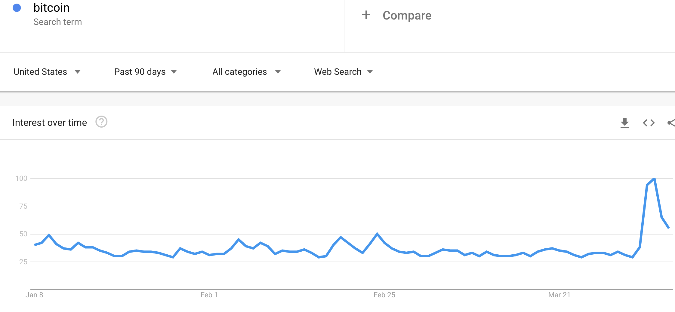 "Google search interest in ""Bitcoin"" spiked on April 2 in immediate response to the sudden burst in Bitcoin price action. These data are for the U.S. over the last 90 days."