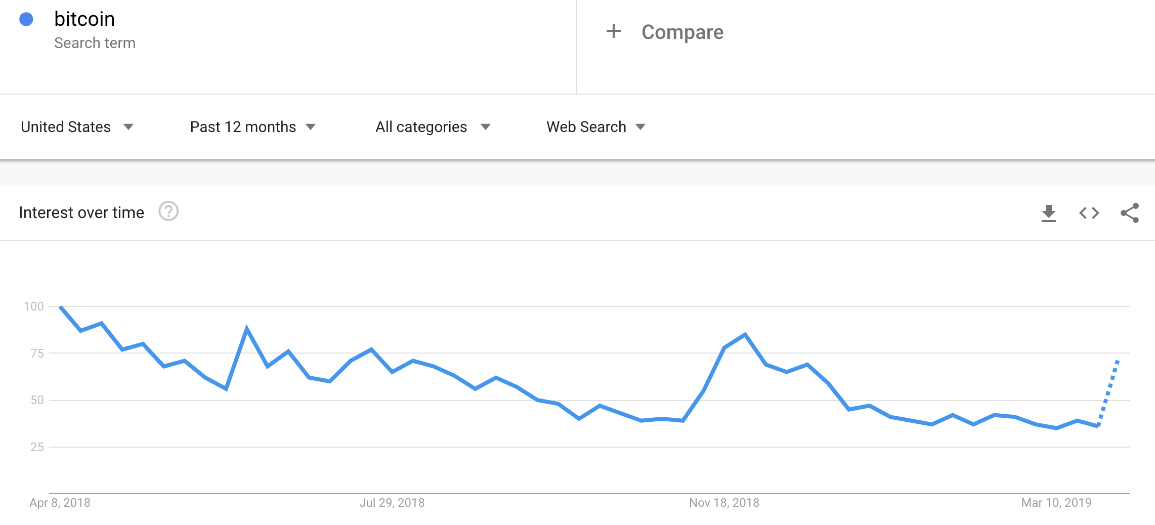 "Google's projection for higher weekly search interest in ""Bitcoin"" confirms that the recent daily surge is significant."