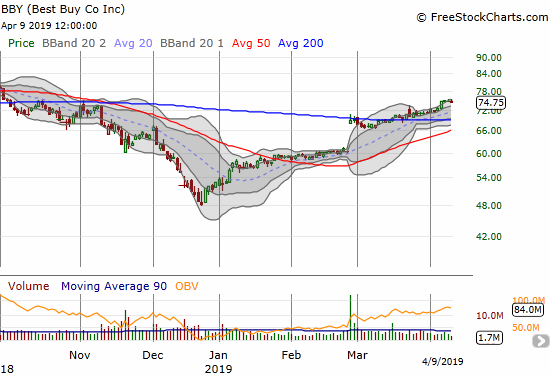 Best Buy (BBY) kept drifting higher after confirming its 200DMA breakout last month.