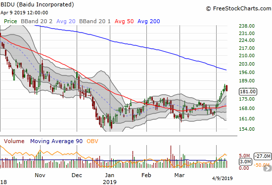Baidu (BIDU) lost 2.0% with a rest from a 4-day run-up along and above its upper Bollinger Band.