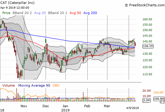 Caterpillar (CAT) lost 2.5% and put converging support at 50 and 200DMAs into play.