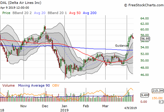 Delta Air Lines (DAL) confirmed a 200DMA breakout last week and is now taking a rest.