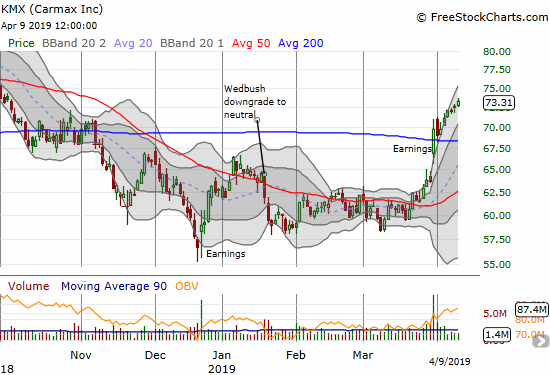 Carmax (KMX) is still sprinting from a post-earnings breakout.