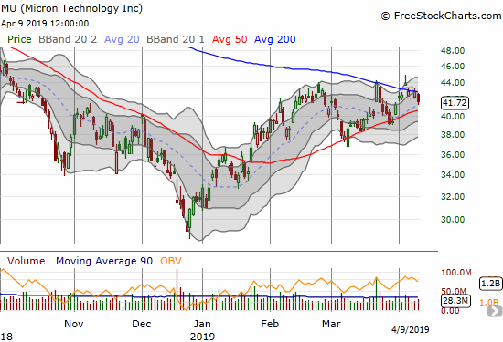 Micron (MU) lost 2.8% as it continues to struggle to break free from converging 200DMA resistance and 50DMA support.