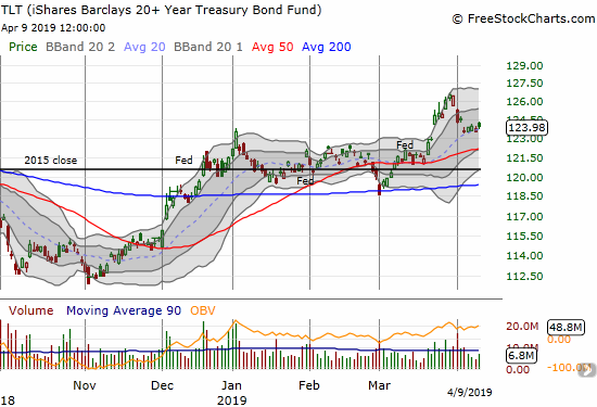 The iShares 20+ Year Treasury Bond ETF (TLT) is apparently stabilizing after a rapid fall to start the month.