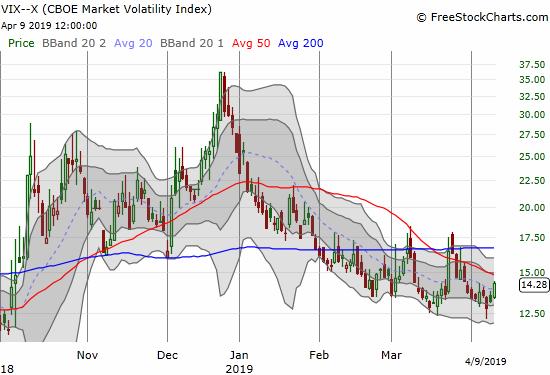The volatility index, the VIX, closed with an 8.4% gain but it still below the 15.35 pivot level.