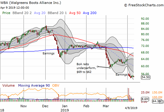 Walgreens Boots Alliance (WBA) is struggling to hold onto a 5 1/2 year low.